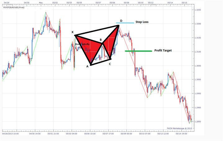 FREE DOWNLOAD HOW TRADE HARMONIC PATTERN TARGET