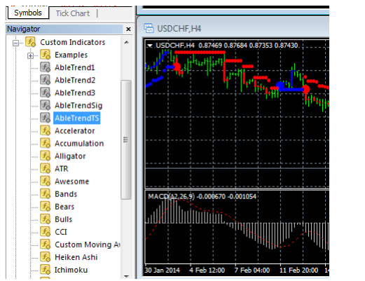 ABLE TREND STYLE INDICATOR FOR MT4