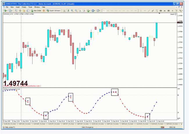 FREE DOWNLOAD INDICATOR BEST FOREX