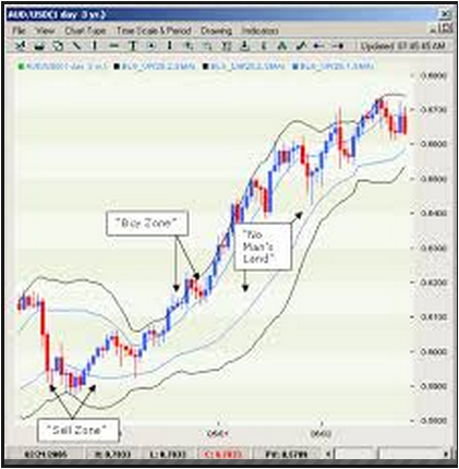 Alternative Bollinger Bands Overview