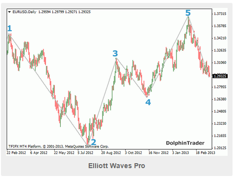 Elliott Wave Pro MT4 Download