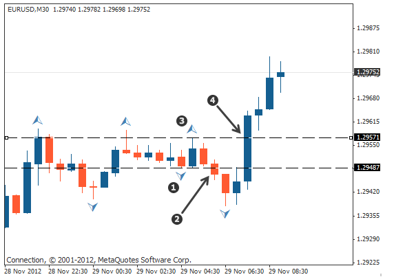 How to Predetermine the Next Candles Direction in Forex