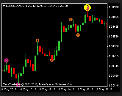 DOWNLOAD FOREX INDICATORS FREE