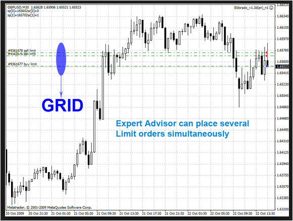 GRID TRADING IN FOREX