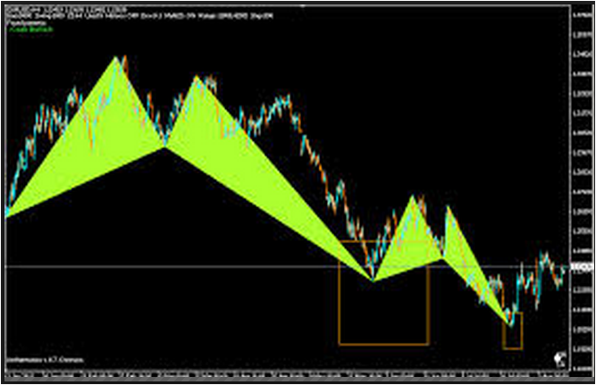 Korharmonic Confirmation Indicator Download
