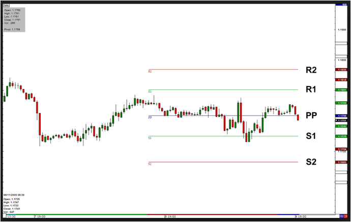 FOREX PIVOT POINT INDICATOR REVIEW