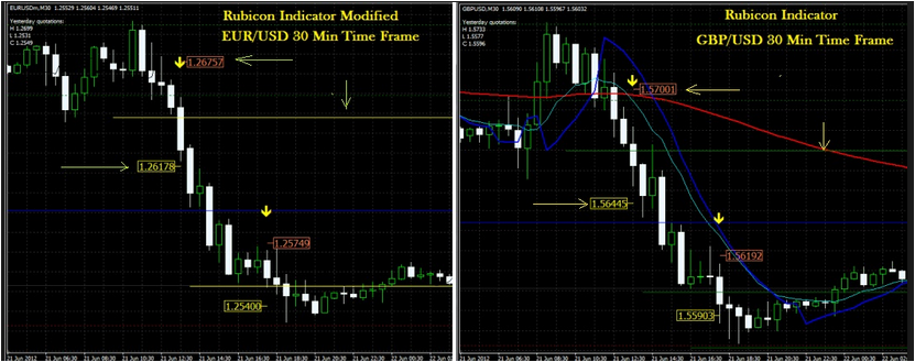 Forex Rubicon Indicator Latest Version Review