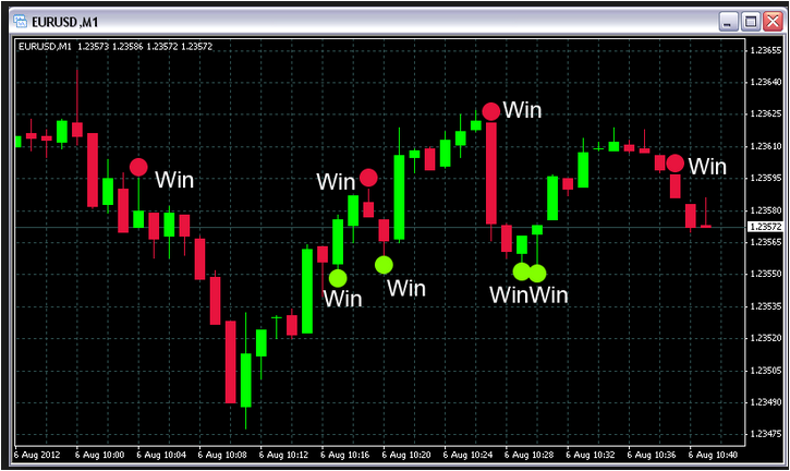 price action 60 second binary options