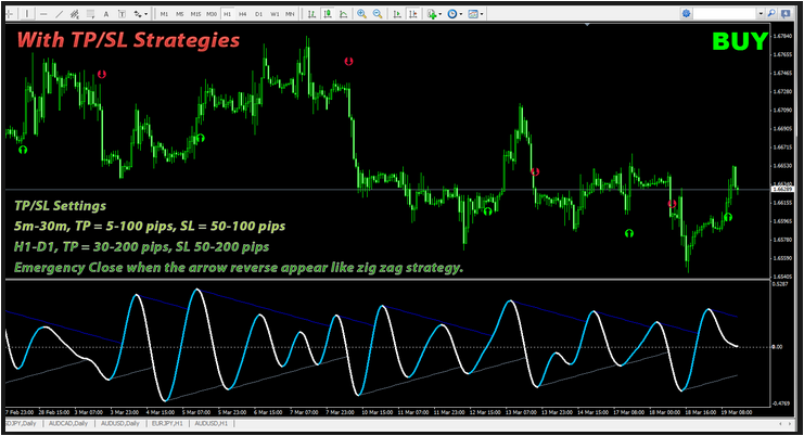 The Best Forex Indicator 2014