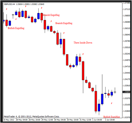 Candlestick Pattern Recognition MT4 Review
