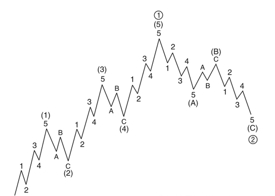 Improving Elliott Wave Forex Trading