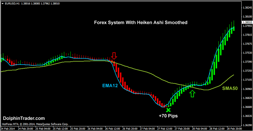 Heiken Ashi Smoothed Forex MT4 Indicator Review