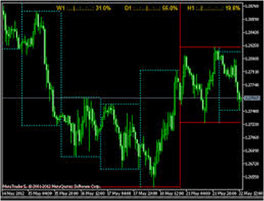 Download Forex Multi Pinbar Hunter System