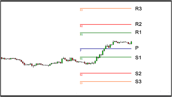 Intro To  The Forex Technical Analysis
