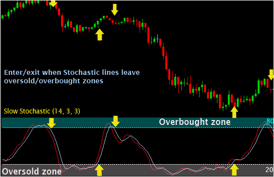 Stochastic forex settings