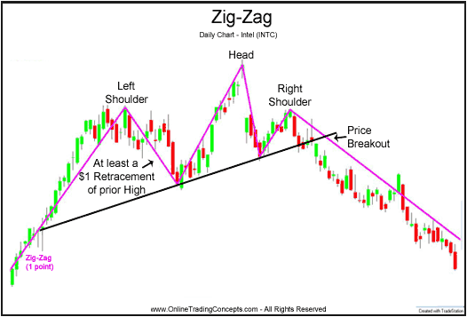 Zigzag Technical Indicator Review