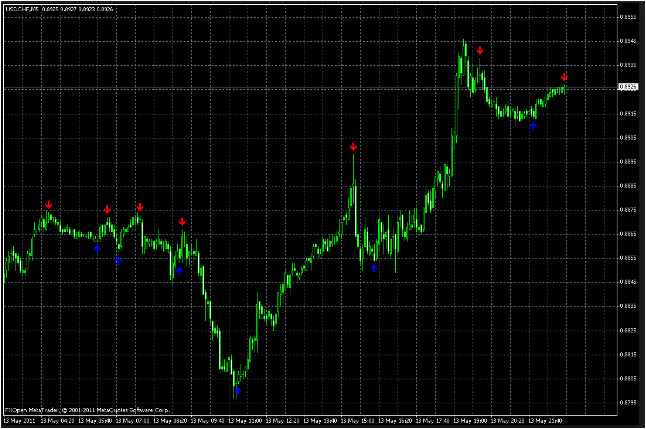 Momentum Trading Indicator Download