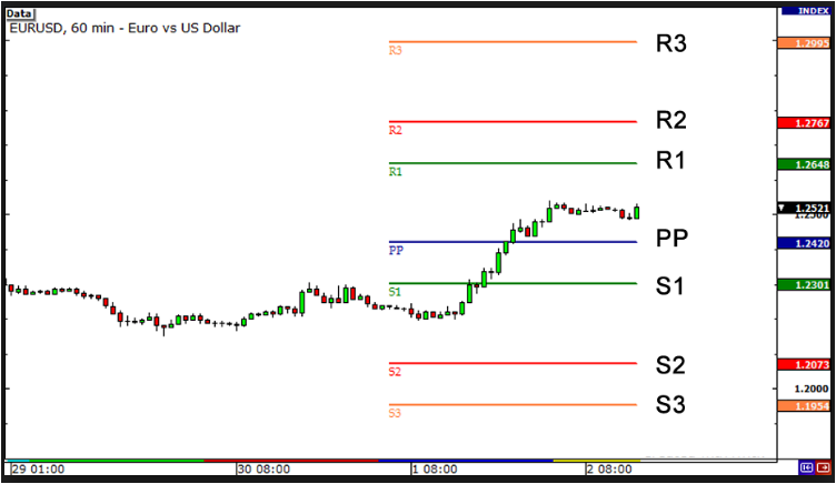 Mt4 P F Charts Indicators Free Download