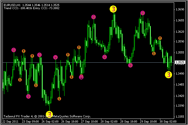 MT4 3 Level ZZ Semafor Indicator Free Download
