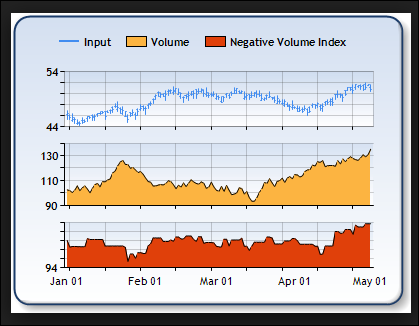 Negative Volume Index MQ4 Download