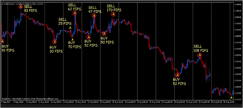 PATTERNS INDICATORS H1 DOWNLOAD