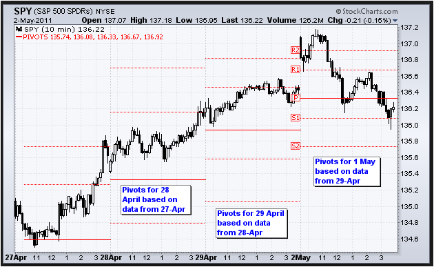 PIVOT POINT LESSON