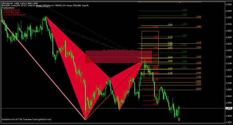 PZ HARMONIC FOREX INDICATOR FREE DOWNLOAD